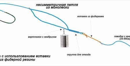 Фидерная оснастка Ассиметричная петля