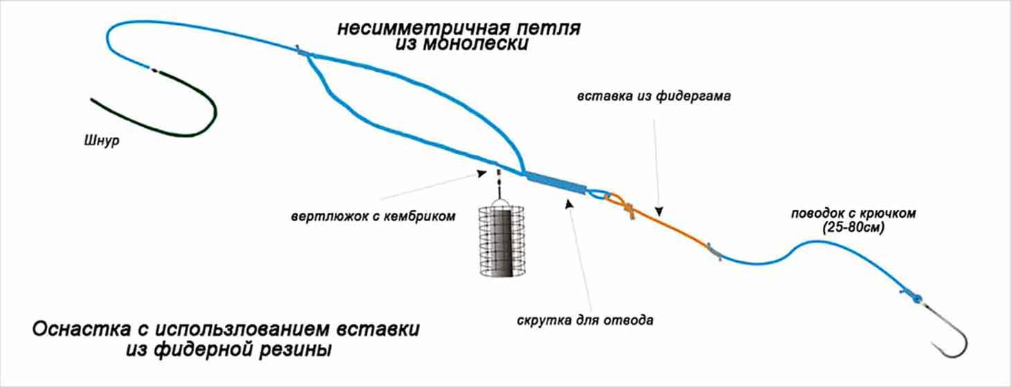 активатор клева меласса цена